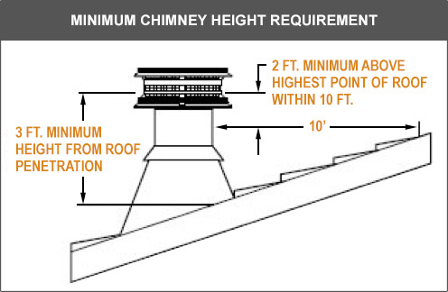 This diagram shows the minimum chimney height requirements for both the distance from the roof penetration and above the highest point of the roof.