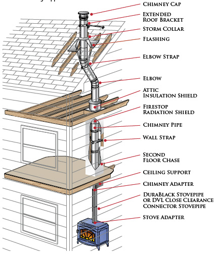 duraplus chimney pipe installation guide rh efireplacestore com